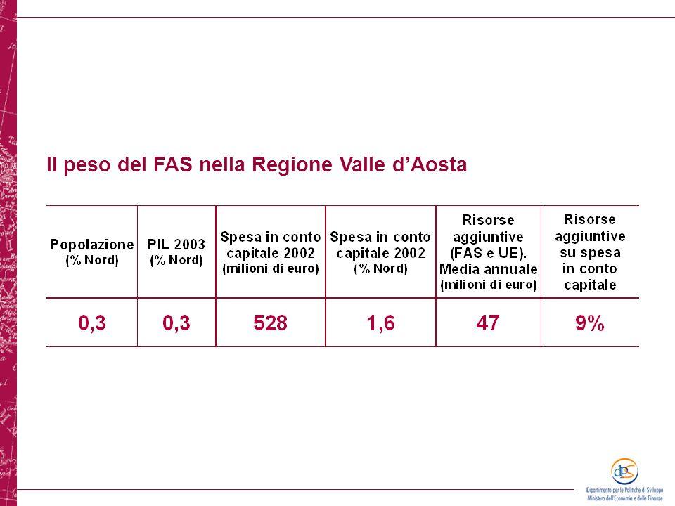 Il peso del FAS nella Regione Valle d'Aosta