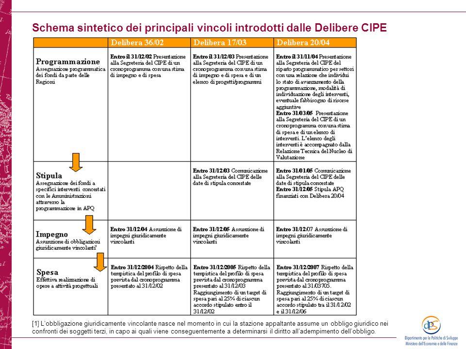 Schema sintetico dei principali vincoli introdotti dalle Delibere CIPE
