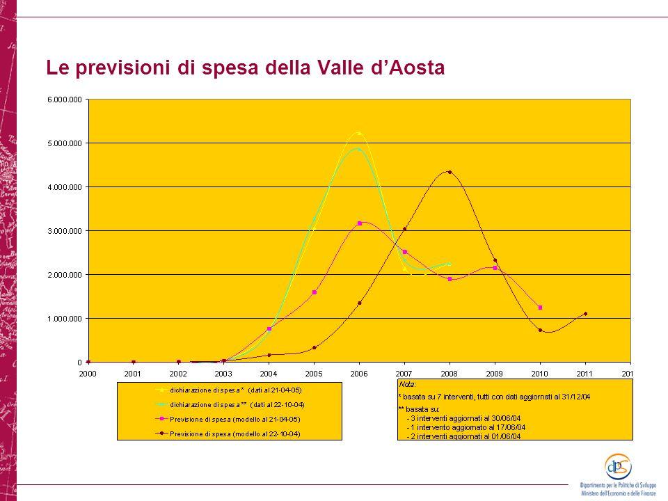 Le previsioni di spesa della Valle d'Aosta