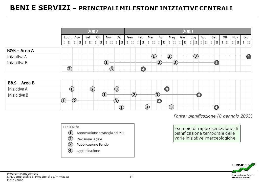BENI E SERVIZI – PRINCIPALI MILESTONE INIZIATIVE CENTRALI