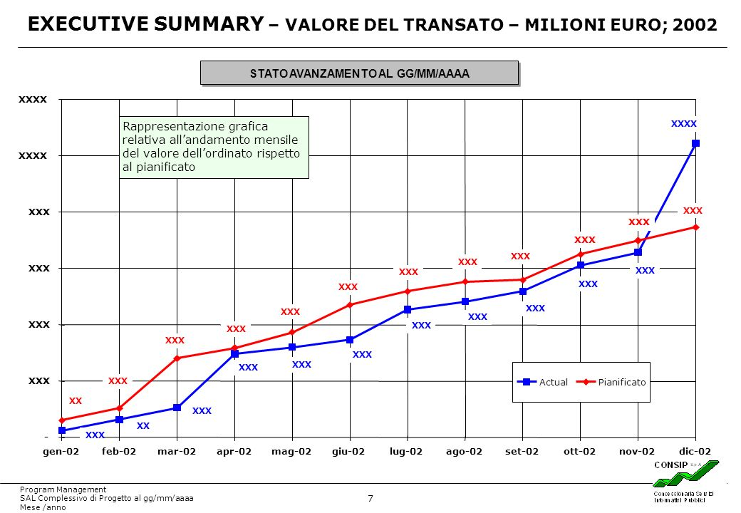 EXECUTIVE SUMMARY – VALORE DEL TRANSATO – MILIONI EURO; 2002