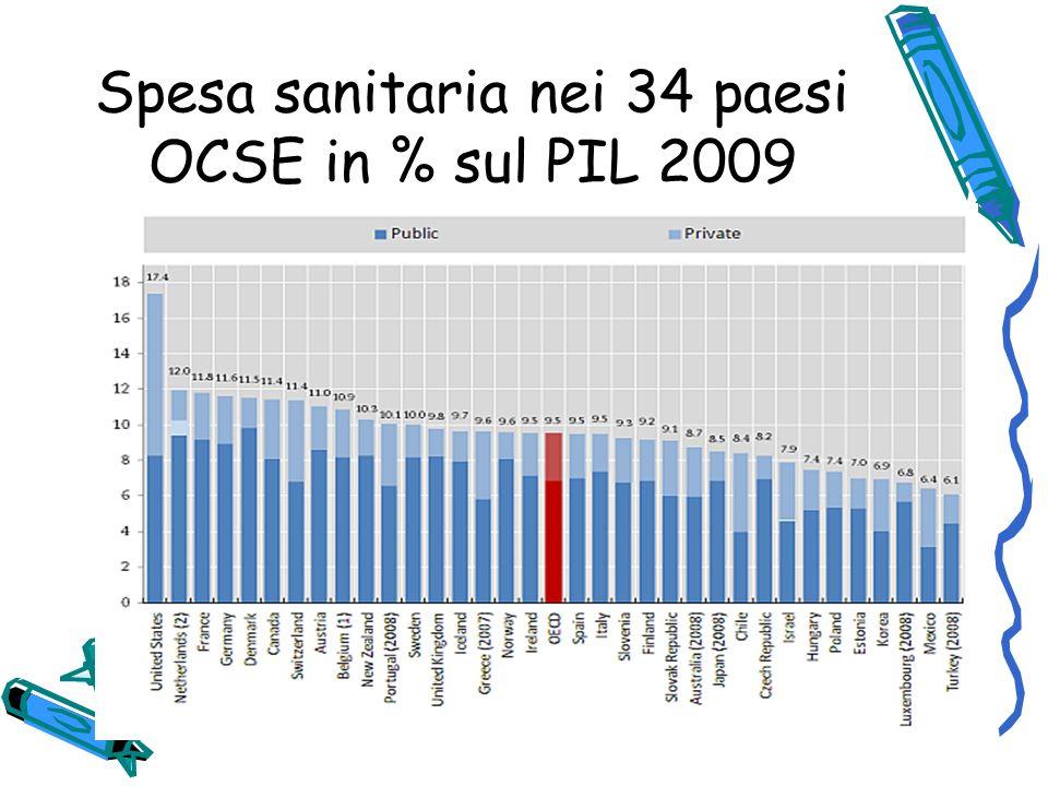 Spesa sanitaria nei 34 paesi OCSE in % sul PIL 2009