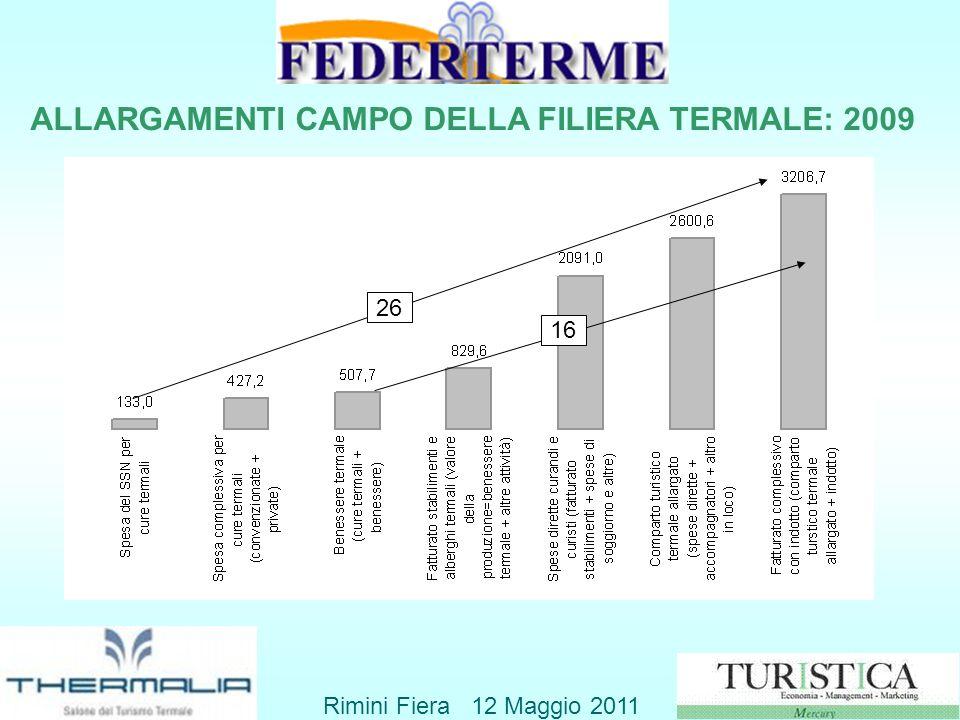 ALLARGAMENTI CAMPO DELLA FILIERA TERMALE: 2009