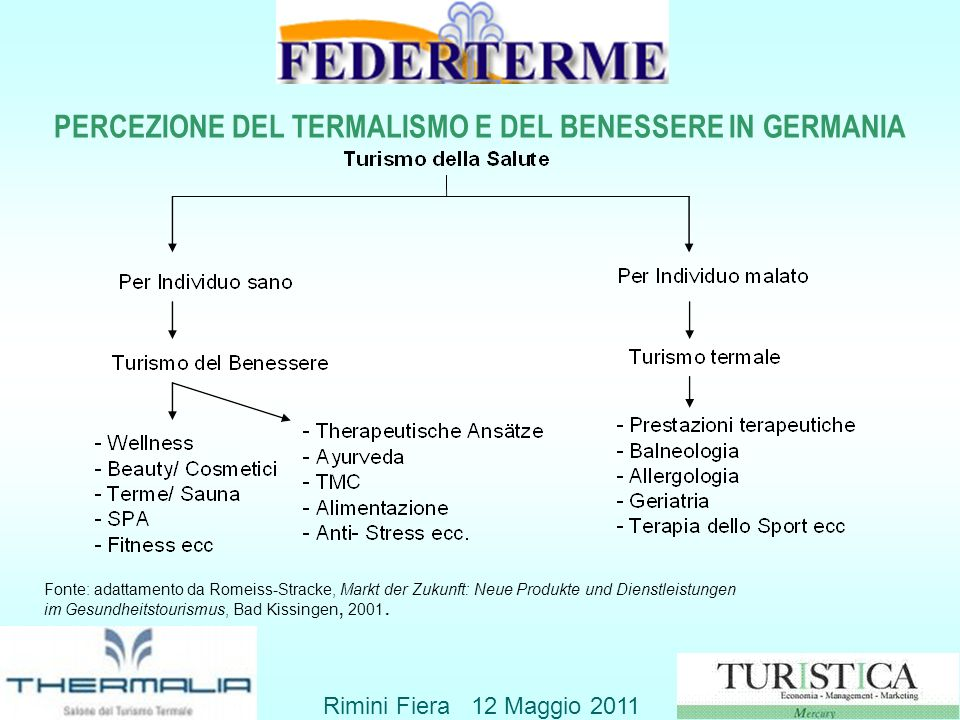 PERCEZIONE DEL TERMALISMO E DEL BENESSERE IN GERMANIA