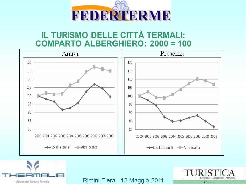IL TURISMO DELLE CITTÀ TERMALI: COMPARTO ALBERGHIERO: 2000 = 100