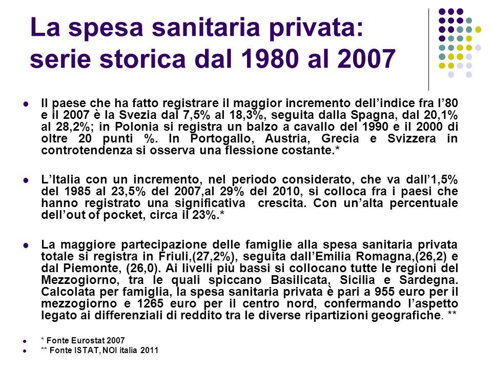 La spesa sanitaria privata: serie storica dal 1980 al 2007