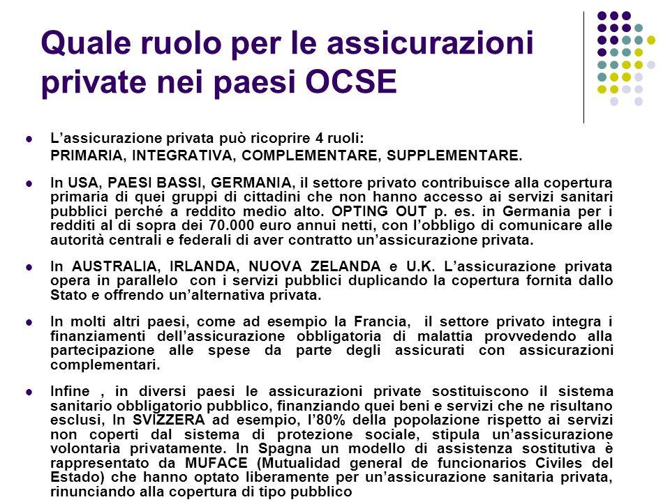 Quale ruolo per le assicurazioni private nei paesi OCSE