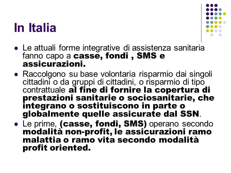 In Italia Le attuali forme integrative di assistenza sanitaria fanno capo a casse, fondi , SMS e assicurazioni.