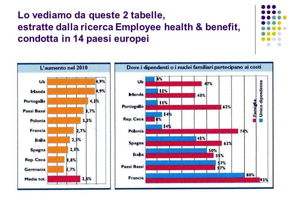 Lo vediamo da queste 2 tabelle, estratte dalla ricerca Employee health & benefit, condotta in 14 paesi europei