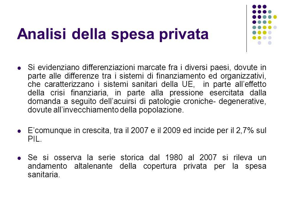 Analisi della spesa privata
