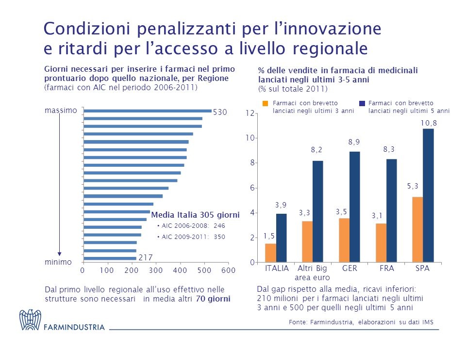 Condizioni penalizzanti per l'innovazione e ritardi per l'accesso a livello regionale