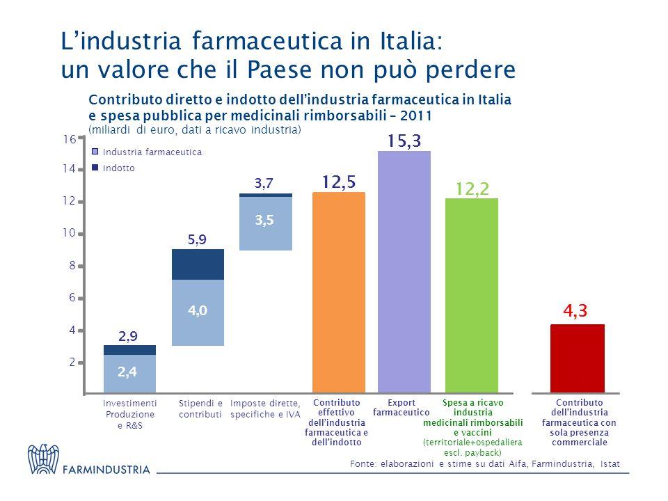 L'industria farmaceutica in Italia: un valore che il Paese non può perdere