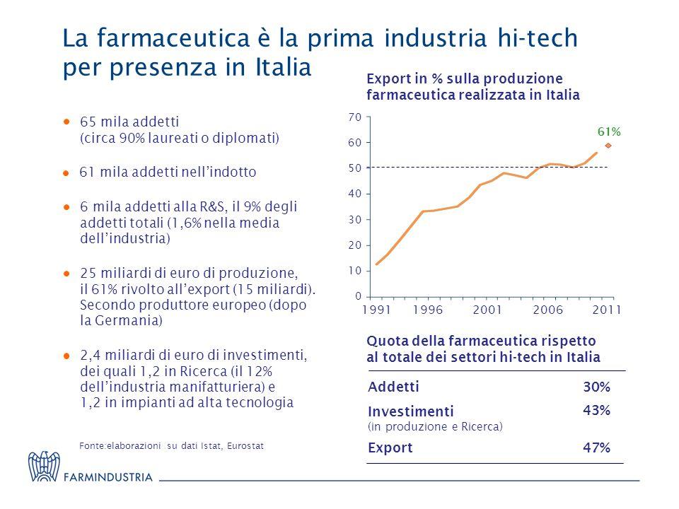 La farmaceutica è la prima industria hi-tech per presenza in Italia