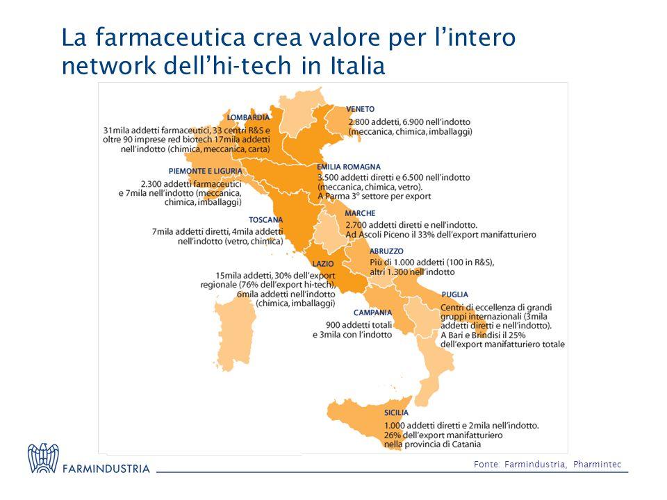 La farmaceutica crea valore per l'intero network dell'hi-tech in Italia