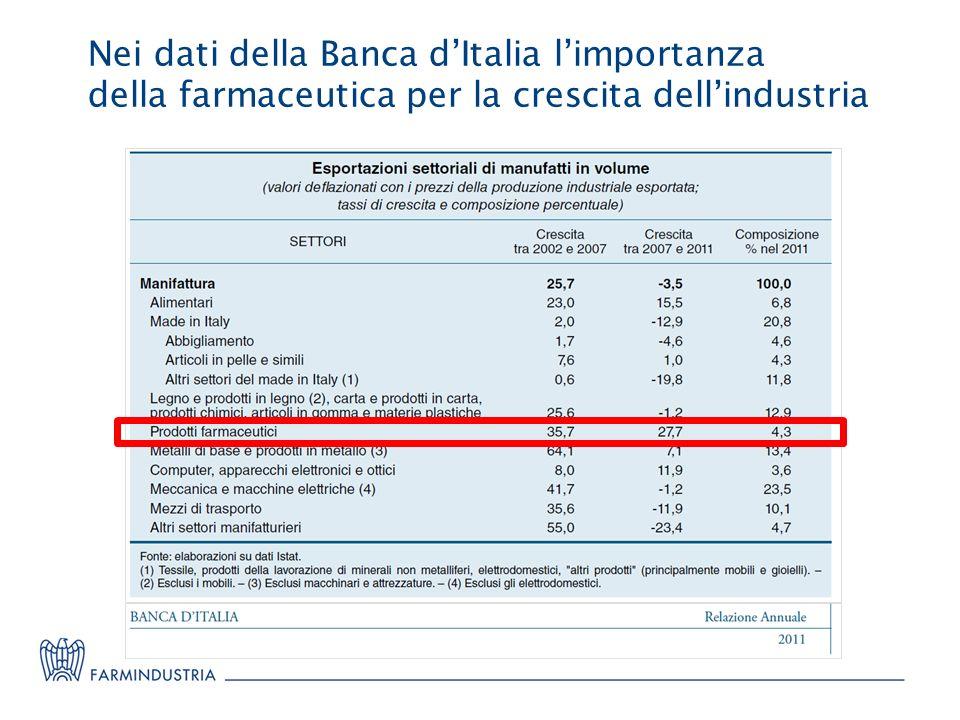 Nei dati della Banca d'Italia l'importanza della farmaceutica per la crescita dell'industria