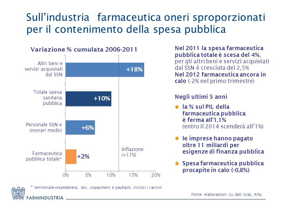 Sull'industria farmaceutica oneri sproporzionati per il contenimento della spesa pubblica