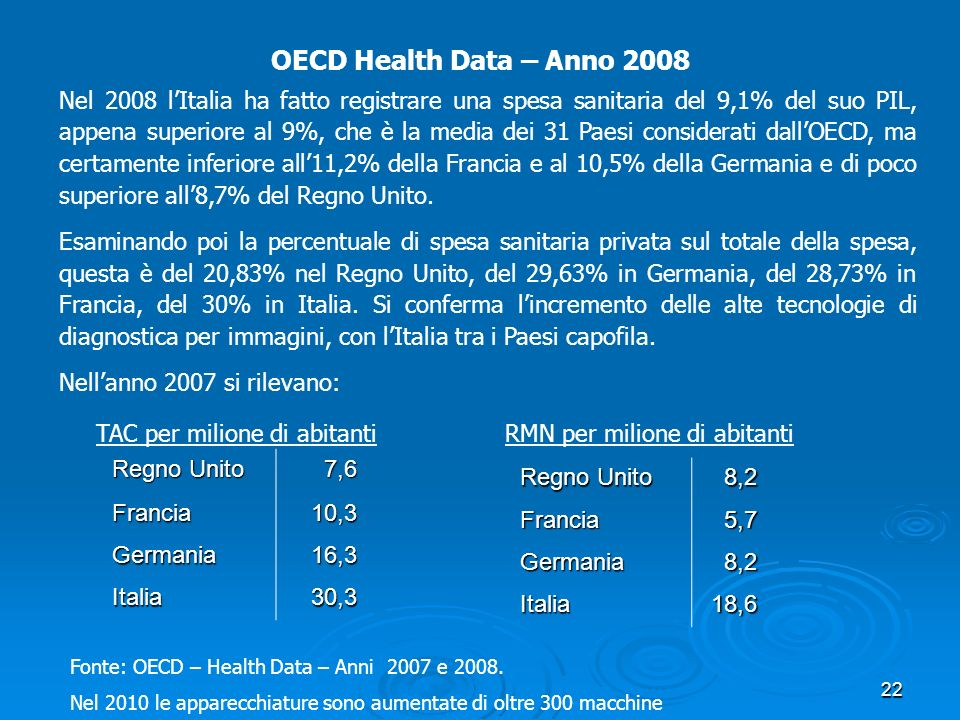 OECD Health Data – Anno 2008