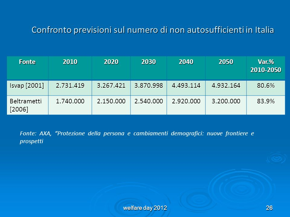 Confronto previsioni sul numero di non autosufficienti in Italia