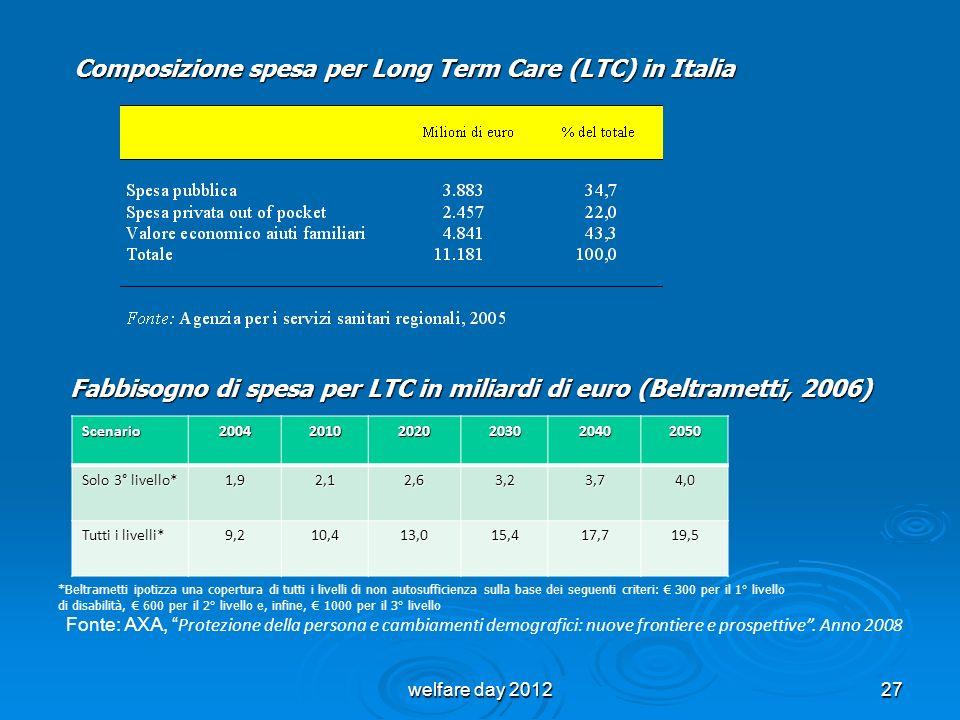 Composizione spesa per Long Term Care (LTC) in Italia