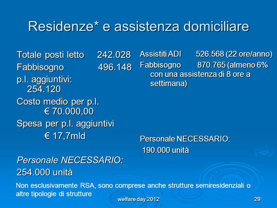 Residenze* e assistenza domiciliare