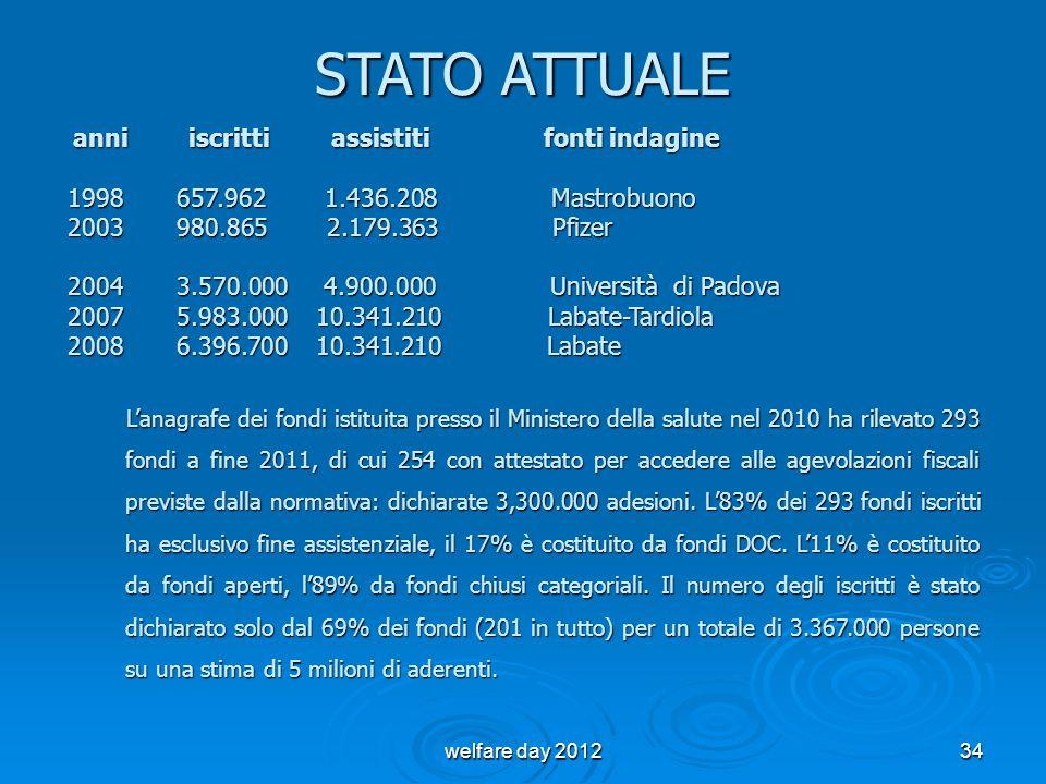 STATO ATTUALE 1998 657.962 1.436.208 Mastrobuono