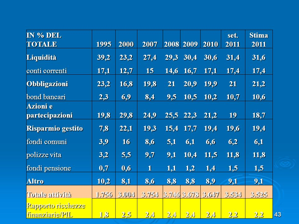 IN % DEL TOTALE 1995. 2000. 2007. 2008. 2009. 2010. set. 2011. Stima 2011. Liquidità. 39,2.