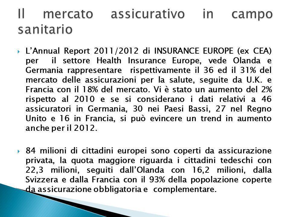 Il mercato assicurativo in campo sanitario