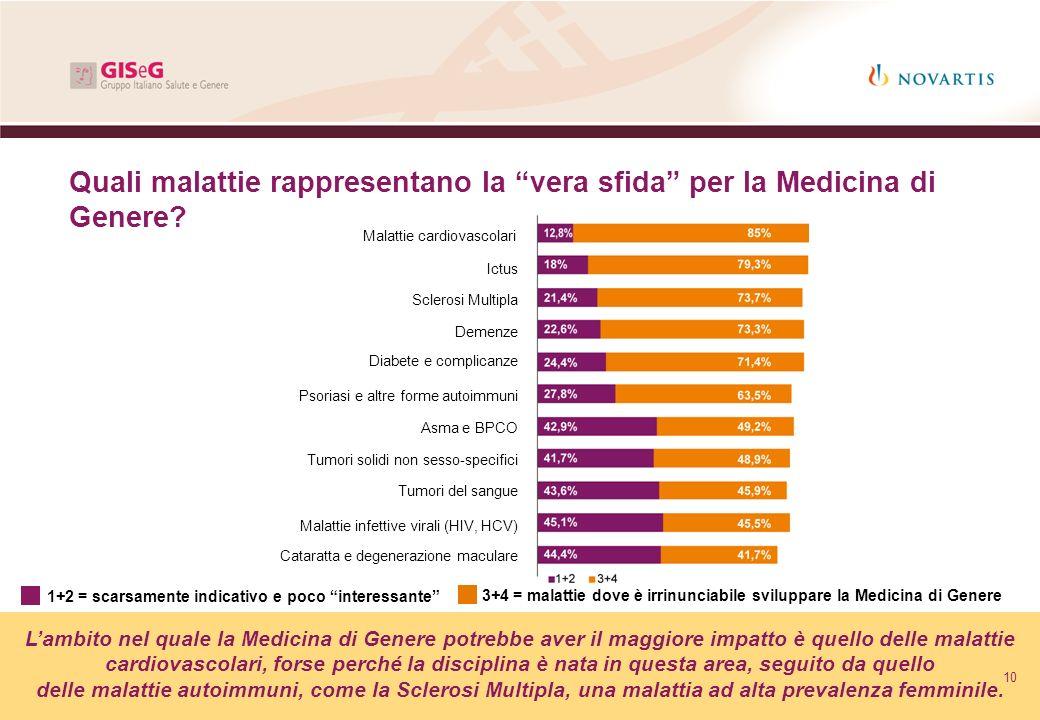 Quali malattie rappresentano la vera sfida per la Medicina di Genere