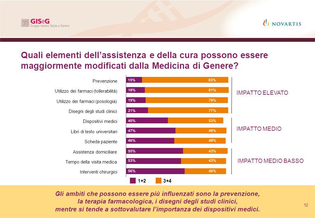 Quali elementi dell'assistenza e della cura possono essere maggiormente modificati dalla Medicina di Genere