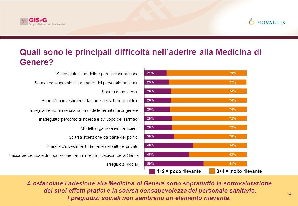 Quali sono le principali difficoltà nell'aderire alla Medicina di Genere