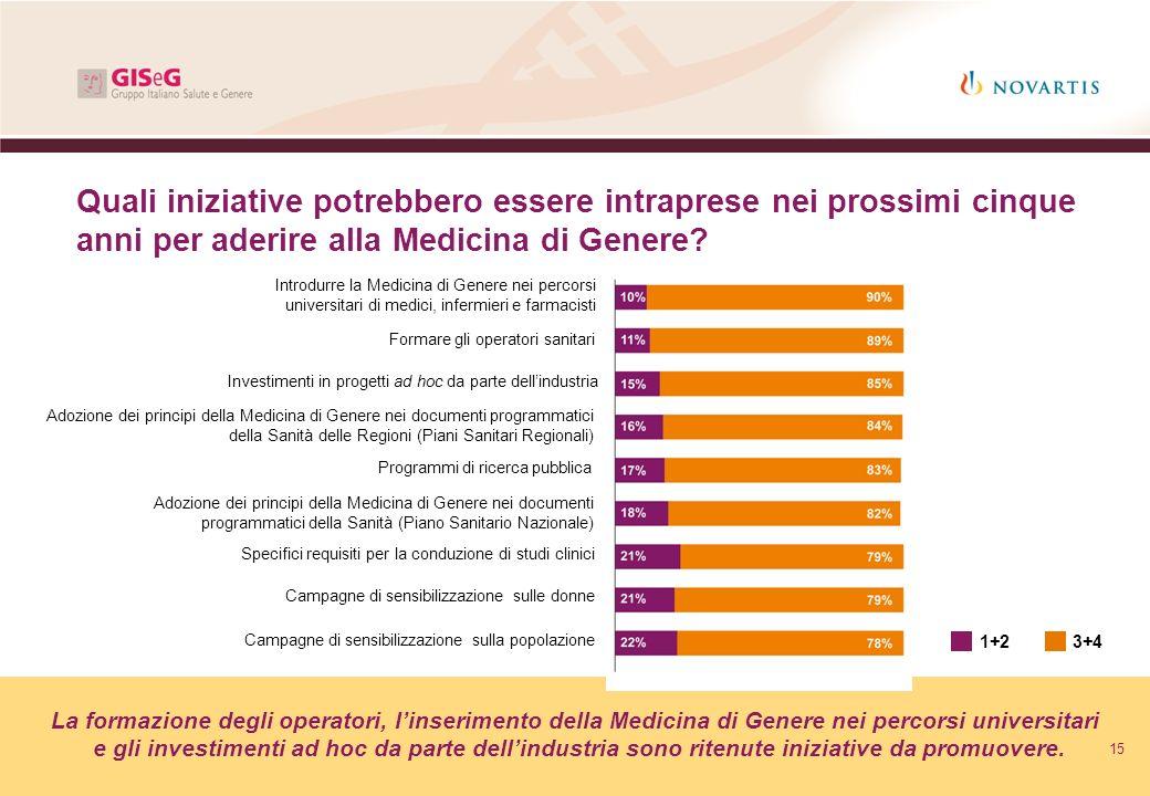 Quali iniziative potrebbero essere intraprese nei prossimi cinque anni per aderire alla Medicina di Genere
