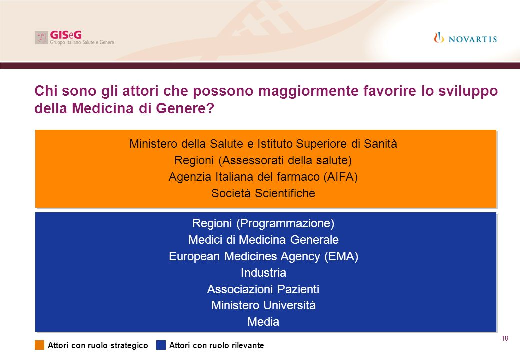 Chi sono gli attori che possono maggiormente favorire lo sviluppo della Medicina di Genere