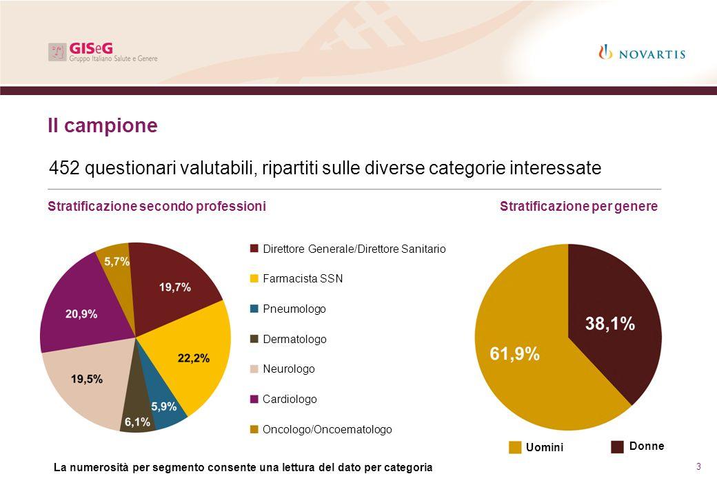 Il campione 452 questionari valutabili, ripartiti sulle diverse categorie interessate. Stratificazione secondo professioni.