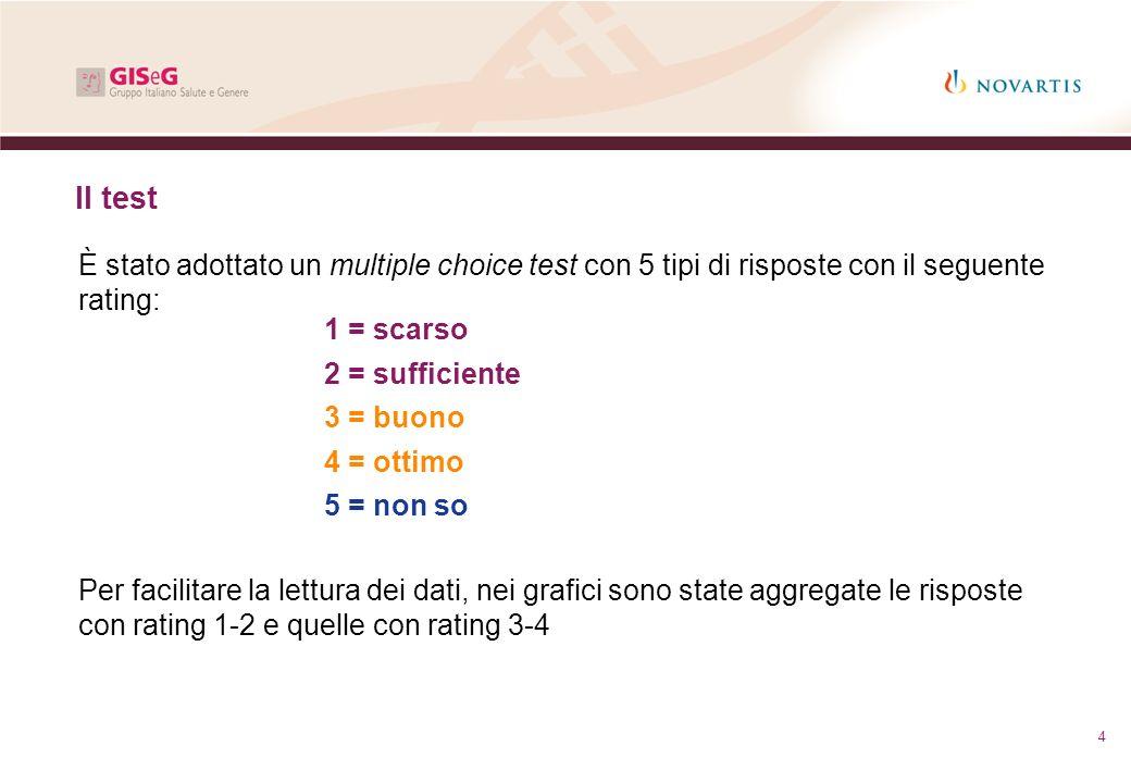 Il test È stato adottato un multiple choice test con 5 tipi di risposte con il seguente rating: 1 = scarso.