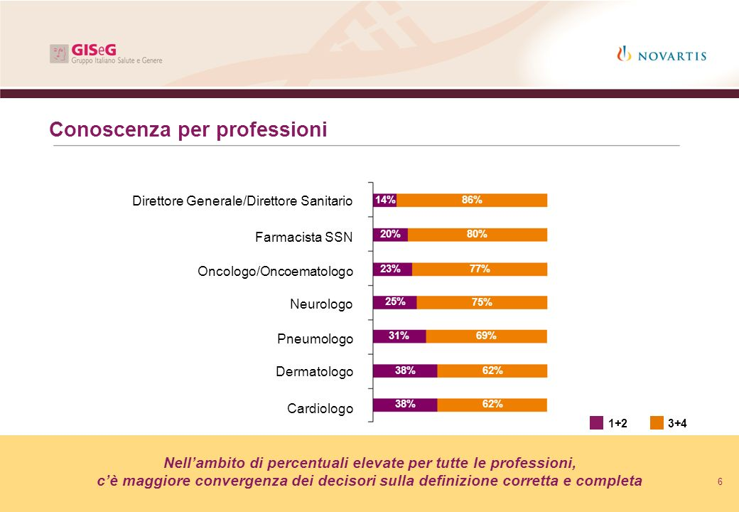 Nell'ambito di percentuali elevate per tutte le professioni,