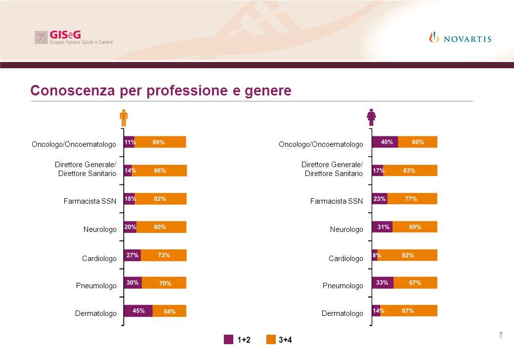 Conoscenza per professione e genere