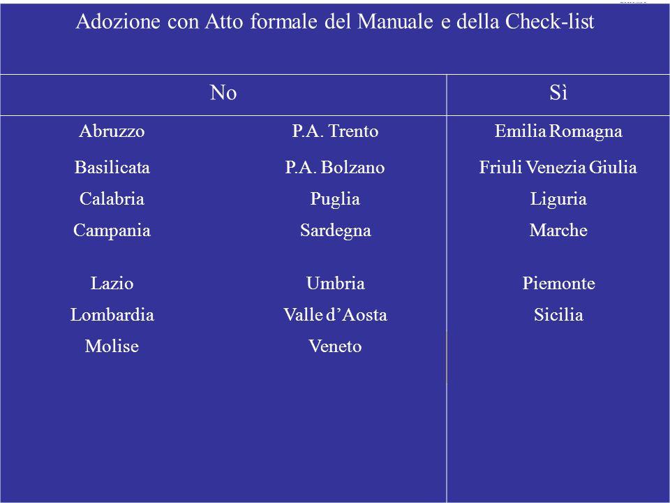 Adozione con Atto formale del Manuale e della Check-list