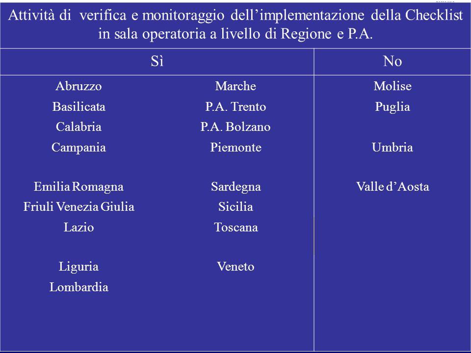 Attività di verifica e monitoraggio dell'implementazione della Checklist in sala operatoria a livello di Regione e P.A.