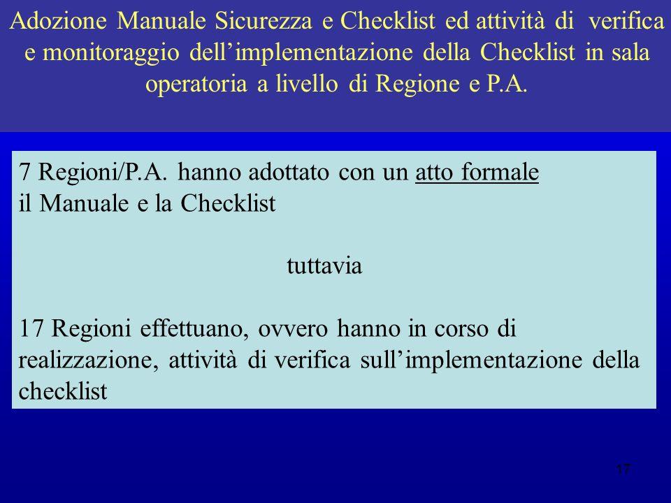 Adozione Manuale Sicurezza e Checklist ed attività di verifica e monitoraggio dell'implementazione della Checklist in sala operatoria a livello di Regione e P.A.