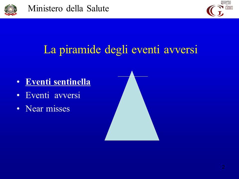 La piramide degli eventi avversi