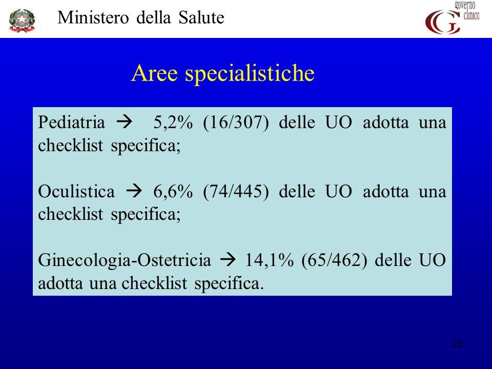 Aree specialistiche Pediatria  5,2% (16/307) delle UO adotta una checklist specifica;