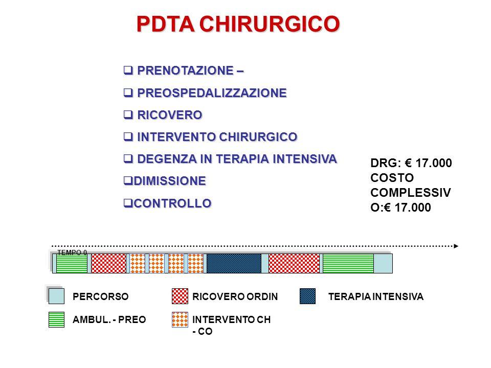 PDTA CHIRURGICO PRENOTAZIONE – PREOSPEDALIZZAZIONE RICOVERO