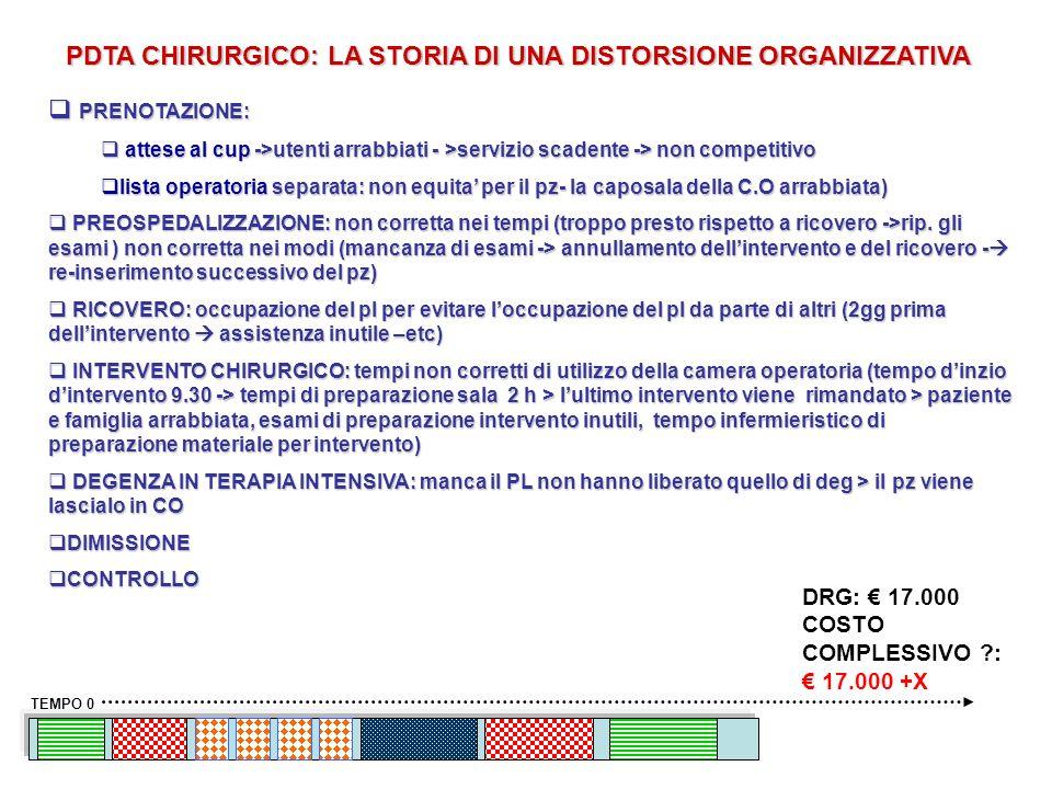 PDTA CHIRURGICO: LA STORIA DI UNA DISTORSIONE ORGANIZZATIVA