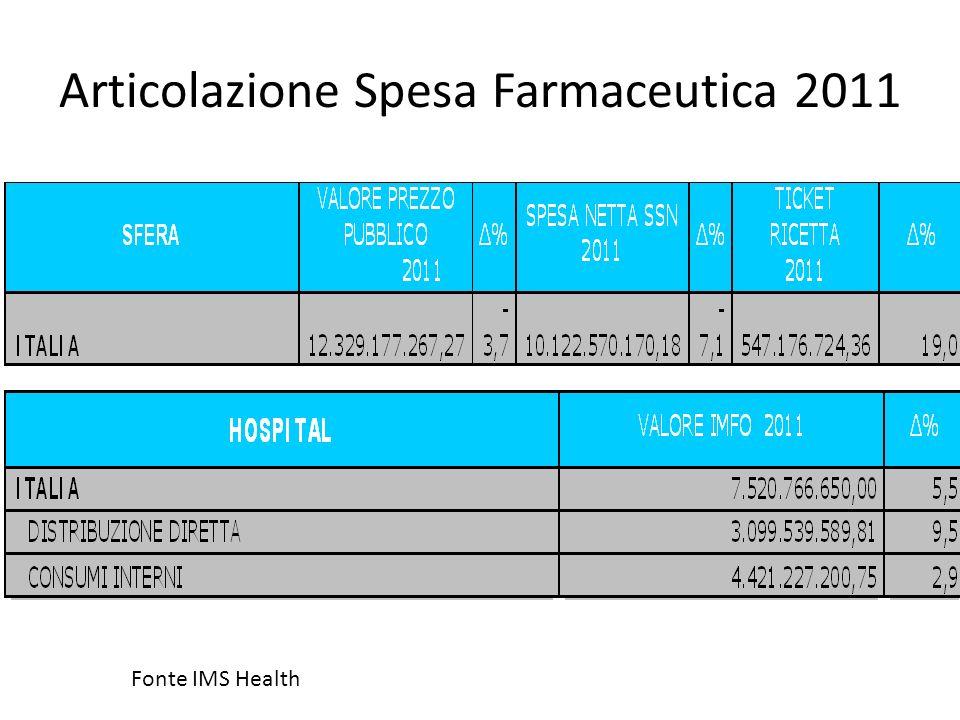 Articolazione Spesa Farmaceutica 2011