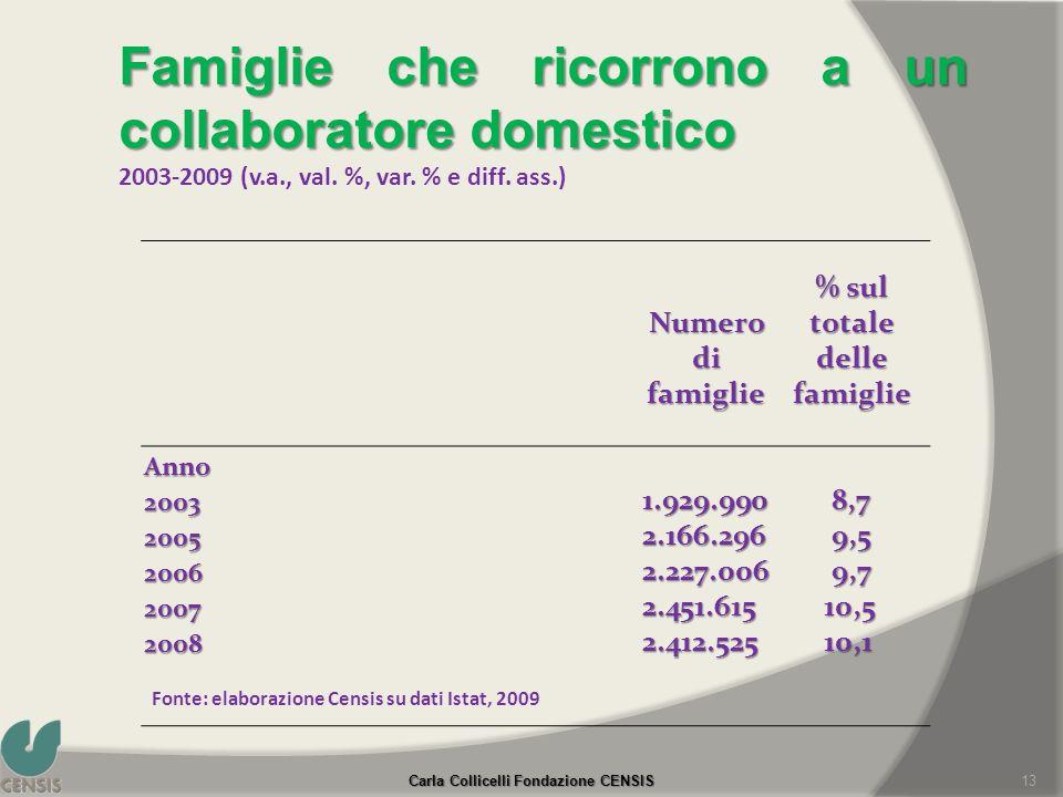 % sul totale delle famiglie Carla Collicelli Fondazione CENSIS