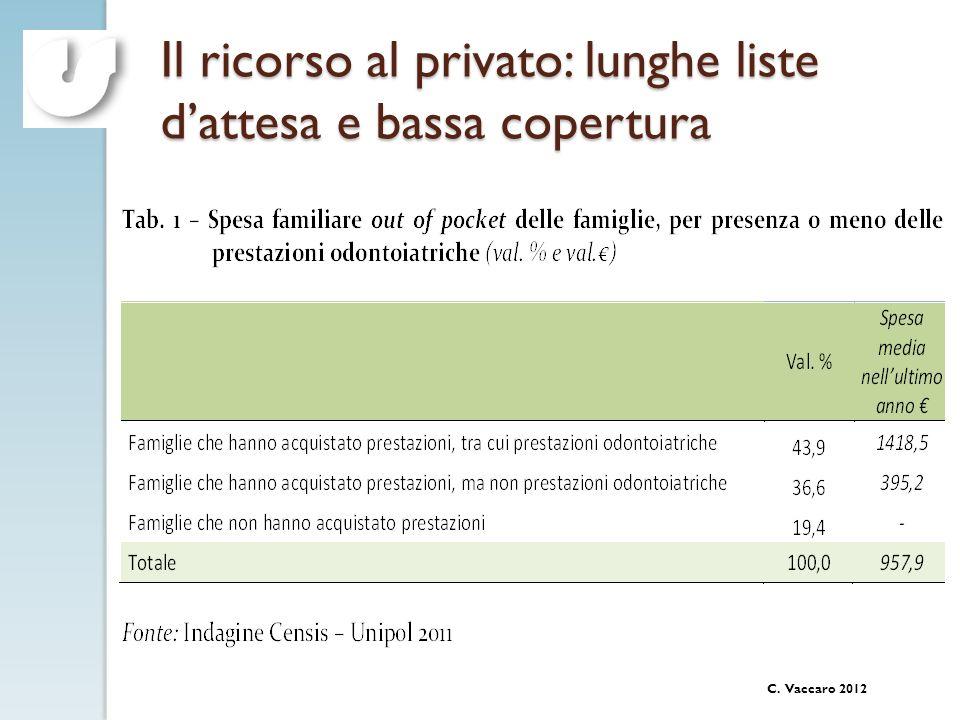 Il ricorso al privato: lunghe liste d'attesa e bassa copertura