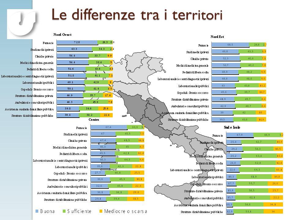 Le differenze tra i territori