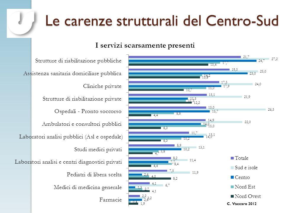 Le carenze strutturali del Centro-Sud