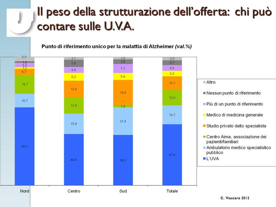Il peso della strutturazione dell'offerta: chi può contare sulle U. V