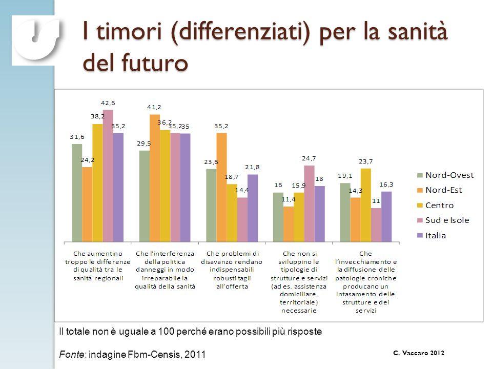 I timori (differenziati) per la sanità del futuro
